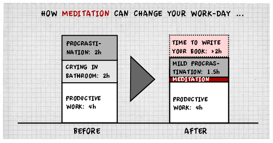 meditation v21 Master your mind to master your world
