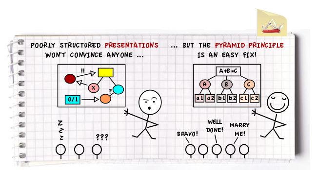 presenting like a pro let the structure do the convincing