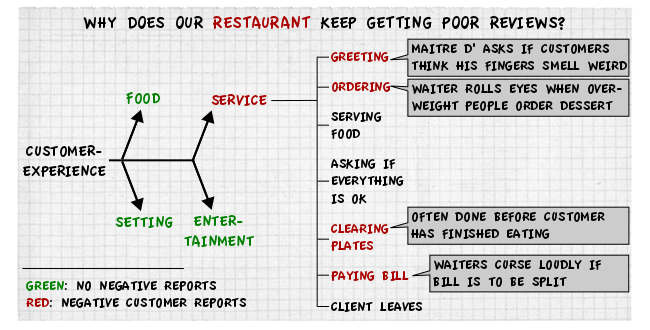 Restaurant v2 The back of the napkin – solving problems with pictures