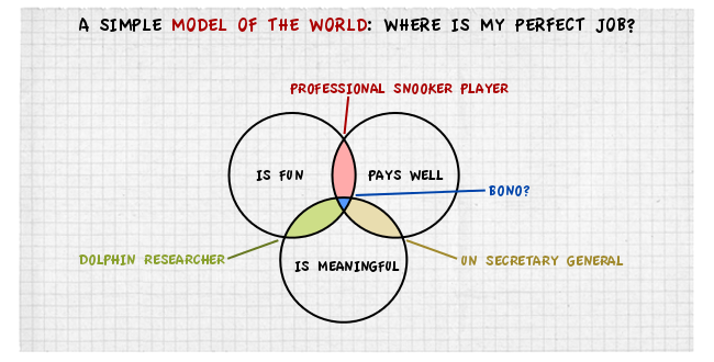 Venn v2 The back of the napkin – solving problems with pictures